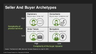 b2b-buyers-mandate-a-new-charter-for-marketing-and-sales-20-320